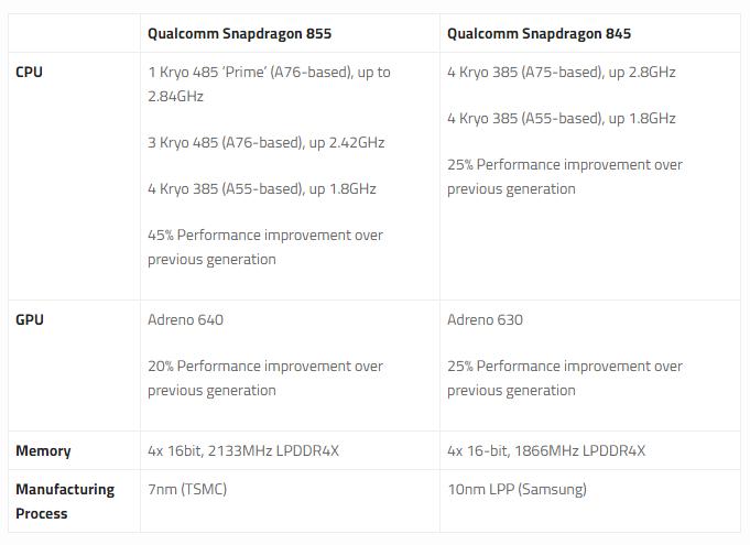 Xiaomi Mi 9 consegue emular jogos do GameCube e Wii com