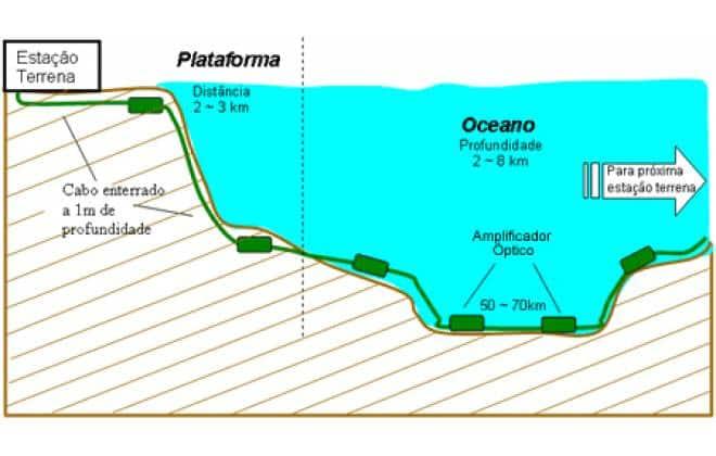 Esquema com instalação com estação terrena e cabos submarinos