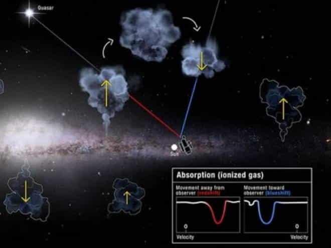 Via Láctea pode estar 'sugando' outras galáxias, entenda