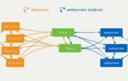 Novo protocolo permite baixar torrents diretamente do navegador