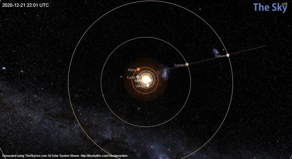 Alinhamento entre Terra e outros planetas