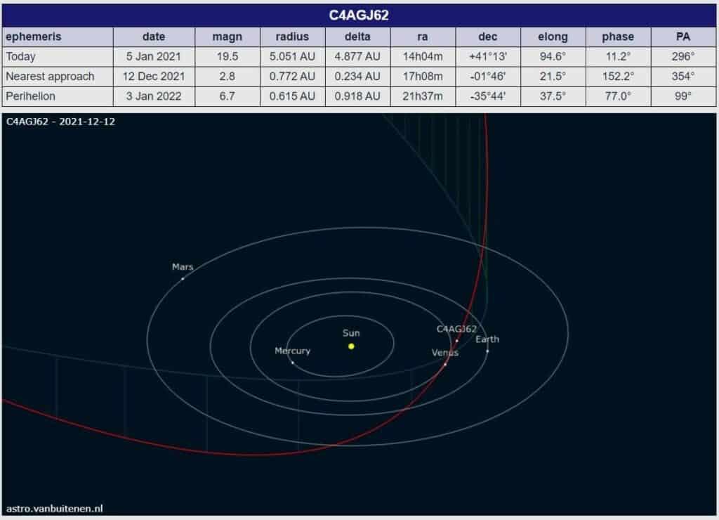 Órbita del cometa G4AGJ62 calculada por Mike Meyer