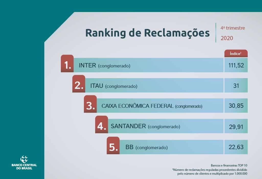 Cinco primeiras instituições financeiras no ranking de reclamações do Banco Central