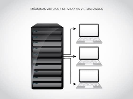 imagem de máquinas virtuais alimentando 3 computadores distintos, cortesia do HD Doctor