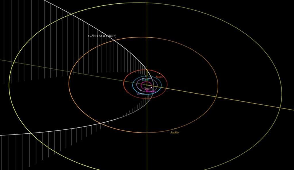 Comet Orbit C / 2021 A1 (Leonard) - Fuente: JPL / NASA