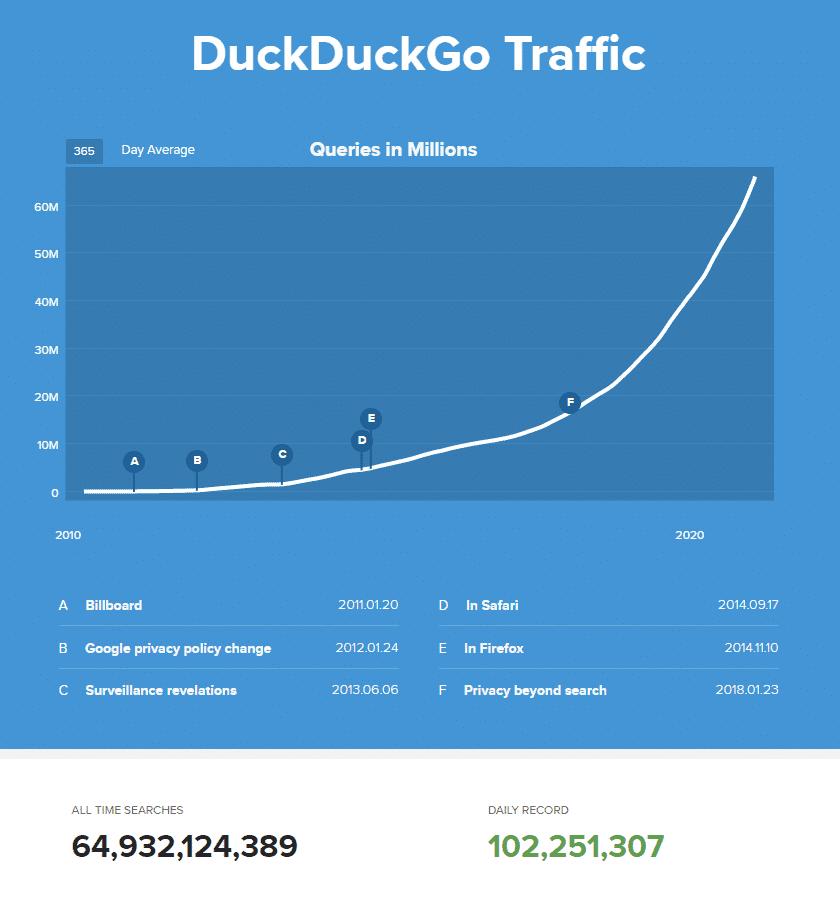 gráfico apontando o crescimento do duckduckgo
