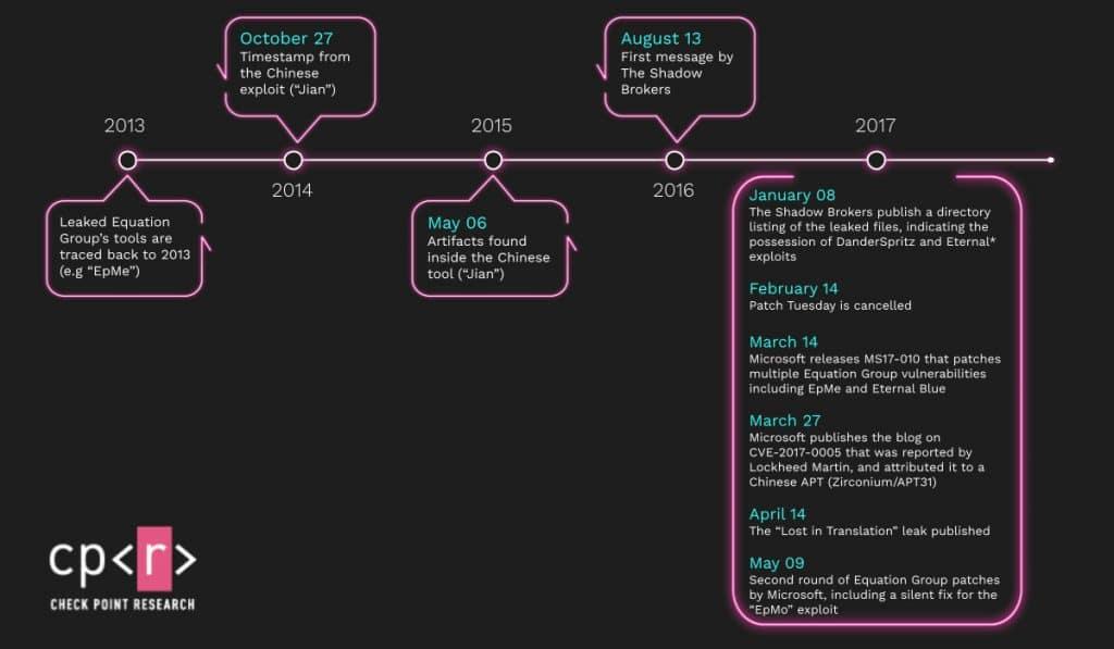 Linha do tempo detalha os principais momentos na história do EpMe / Jian, ciberarma dos EUA que foi capturada pelos Chineses.