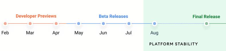 Cronograma de lançamento do Android 12, da primera prévia em fevereiro até a versão final em setembro.