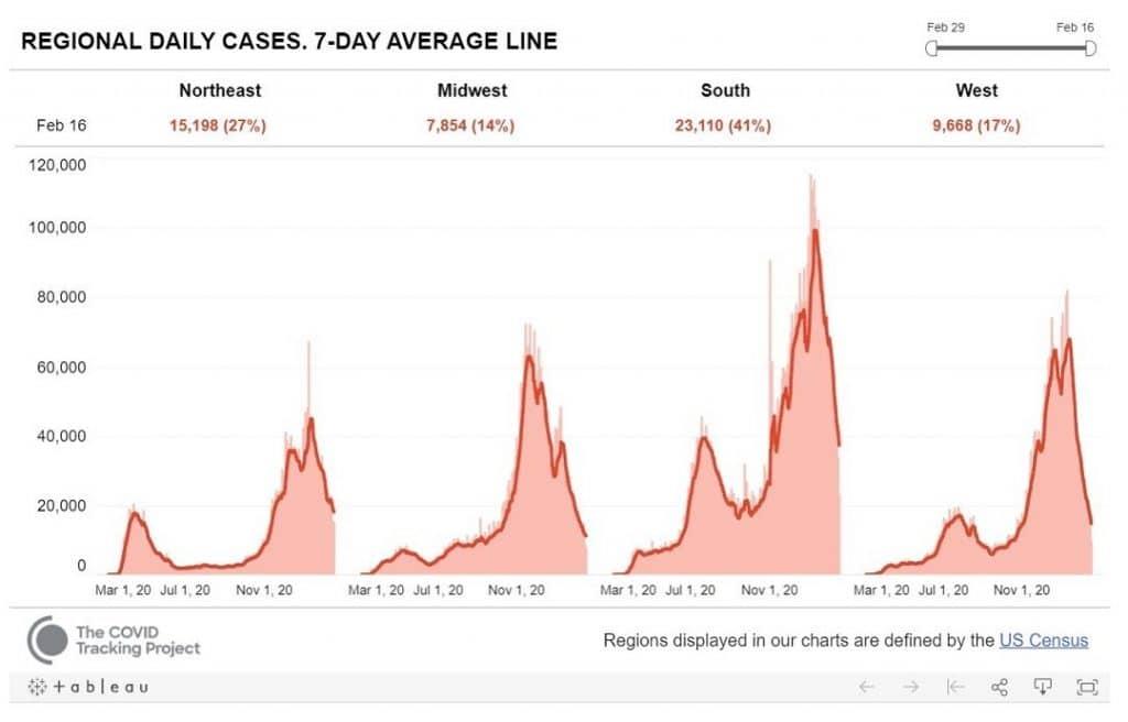 gráfico com a evolução dos novos casos de Covid-19 por região dos Estados Unidos