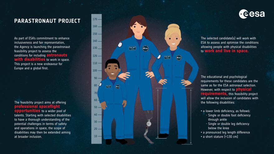 Ilustração explica o programa de parastronautas da ESA