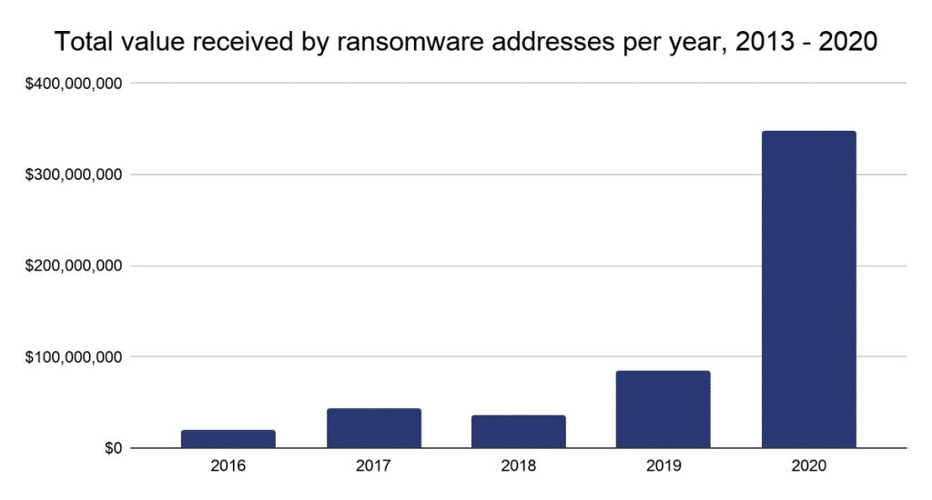 ransomware chainalysis