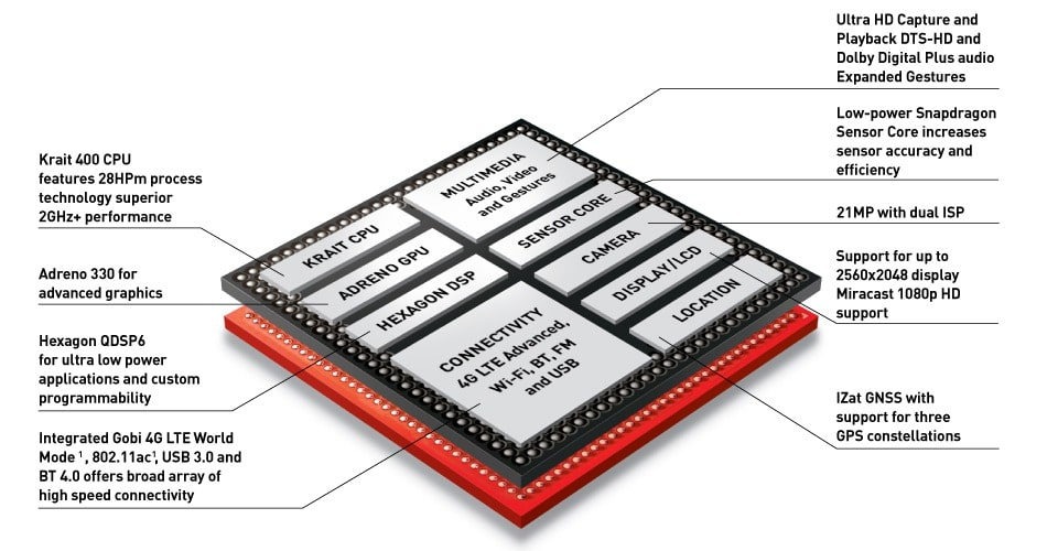 Diagram of a Qualcomm Snapdragon 801 processor, the same used in Ingenuity