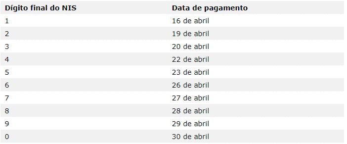 Calendário de pagamento do Auxílio Emergencial para beneficiários do Bolsa Família.