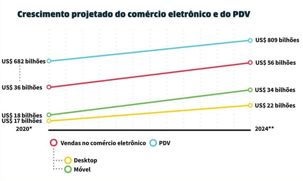 Gráfico com a estimativa de crescimento do comércio eletrônico brasileiro