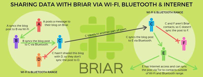 Diagrama mostrando como as mensagens se propagam entre usuários do Briar