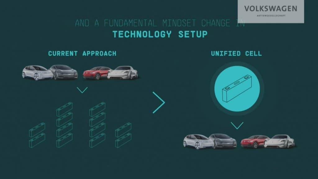 Uno de los principales objetivos de la empresa en los próximos nueve años es reducir el costo de producción y venta de autos eléctricos. Imagen: Volkswagen / Reproducción