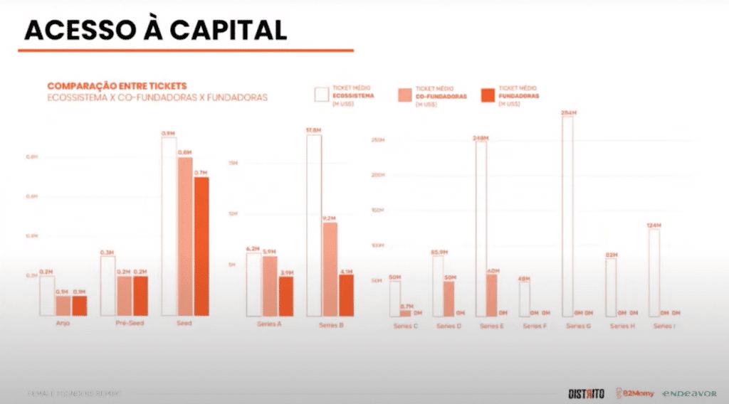 Dados da pesquisa mostram que investimentos para startups fundadas por mulheres é muito baixo
