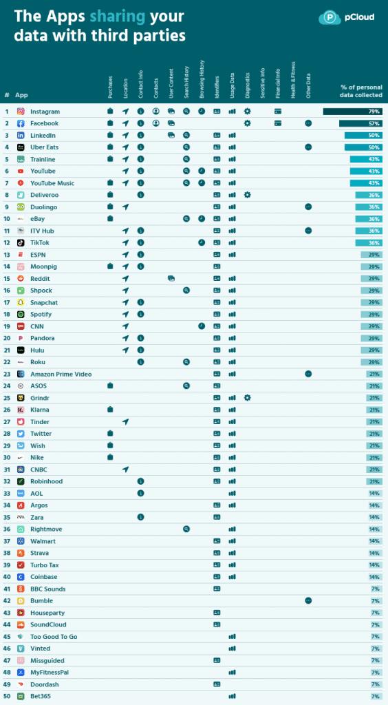 Ranking dos apps que mais compartilham dados com terceiros