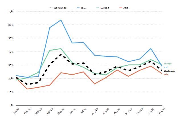 Crescimento do mercado mundial de jogos mobile, em gráfico