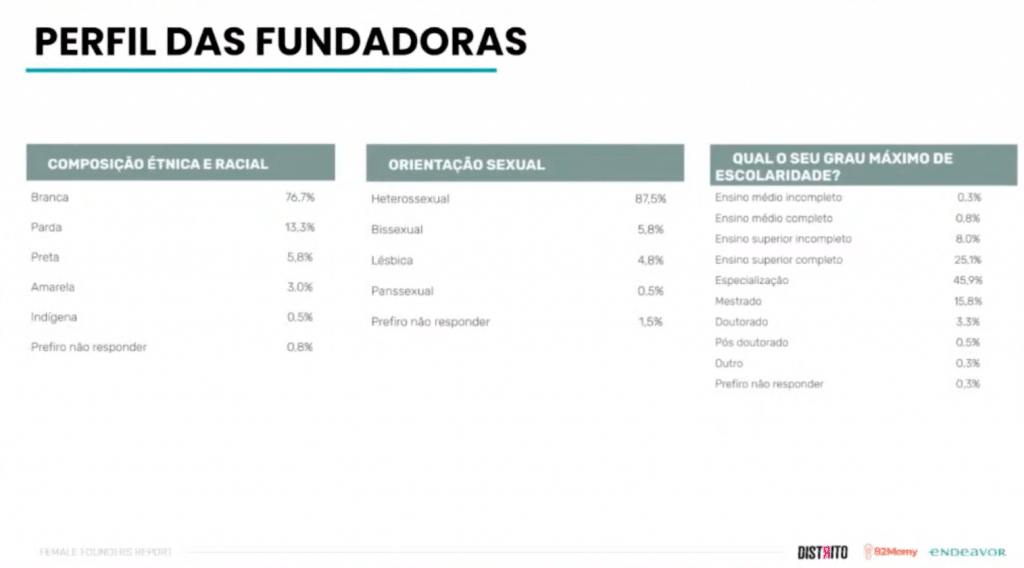 Dados da pesquisa mostram que perfil de mulheres fundadoras de startups brasileiras ainda é majoritariamente brancas, heterossexuais e com alta escolaridade