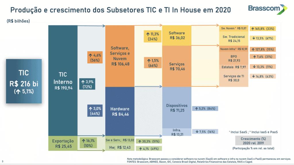 Print da apresentação feita pela Brasscom mostra dados sobre a produção e crescimento do setor de TIC durante 2020, no comparativo a 2019