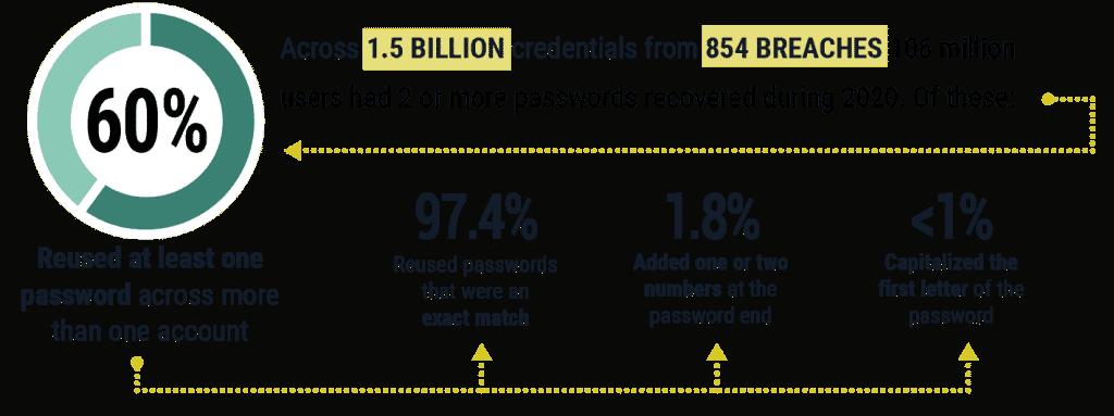 Gráfico sobre reuso e vazamento de senhas produzido pela SpyCloud
