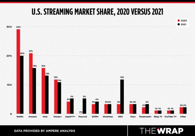 Netflix registra queda com chegada de novos streamings. Imagem: The Wrap/Divulgação