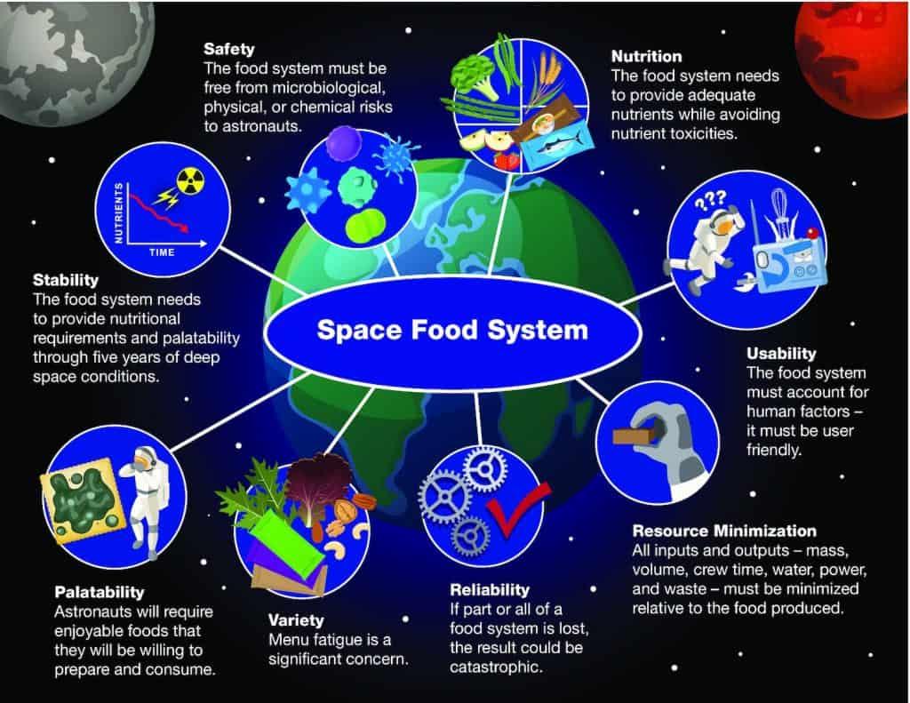 8 critérios desejados para o sistema alimentar espacial. Imagem: Nasa
