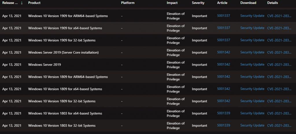 Lista de sistemas operacionais da Microsoft afetados pela vulnerabilidade CVE-2021-28310.