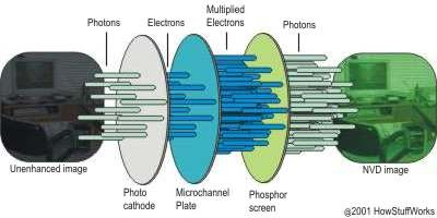Operation of an image intensifier tube. Credits: HowStuffWorks