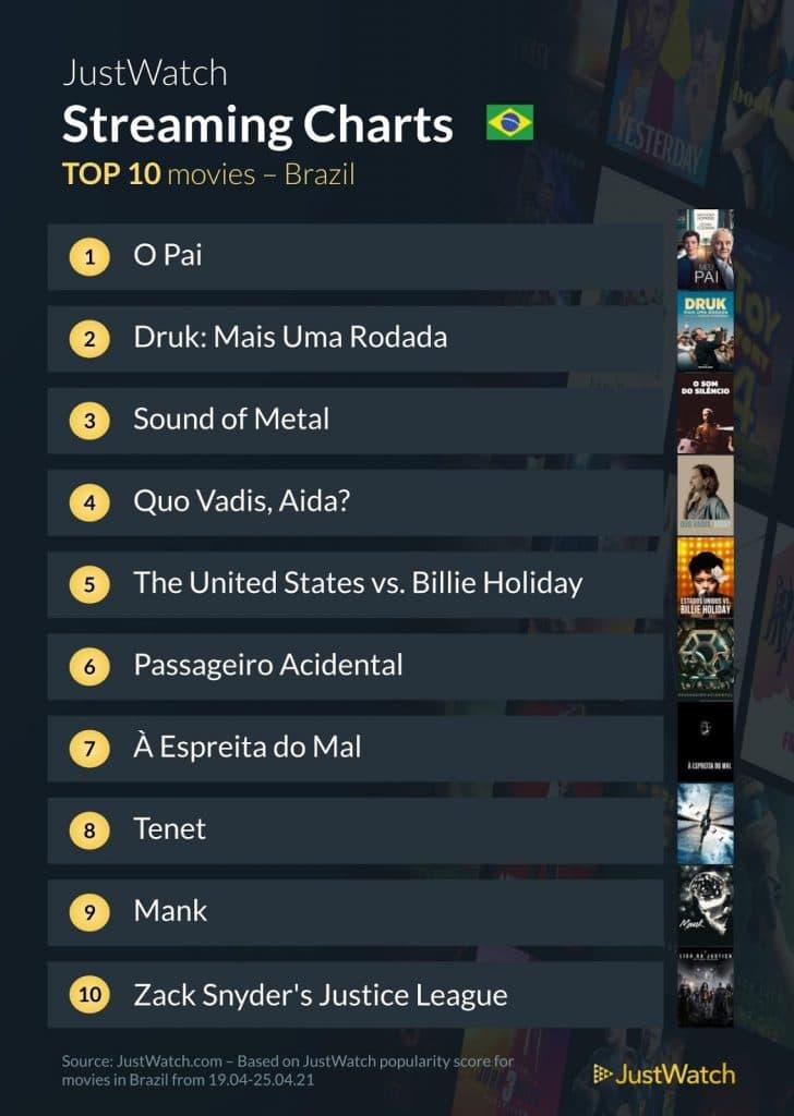 Top 10 Filmes em Streaming no Brasil, baseados na sua popularidade no app Just Watch