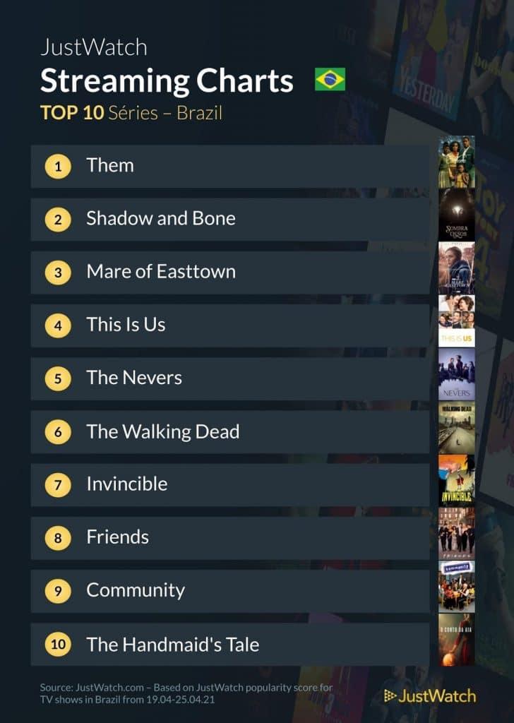 Top 10 Séries em Streaming no Brasil, baseados na sua popularidade no app Just Watch