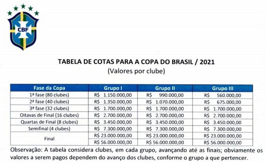 Tabela de cotas de participação na Copa do Brasil 2021. Créditos: Divulgação/CBF