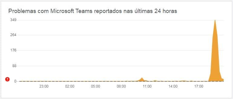Reclamações sobre o Microsoft Teams. Créditos: Downdetector