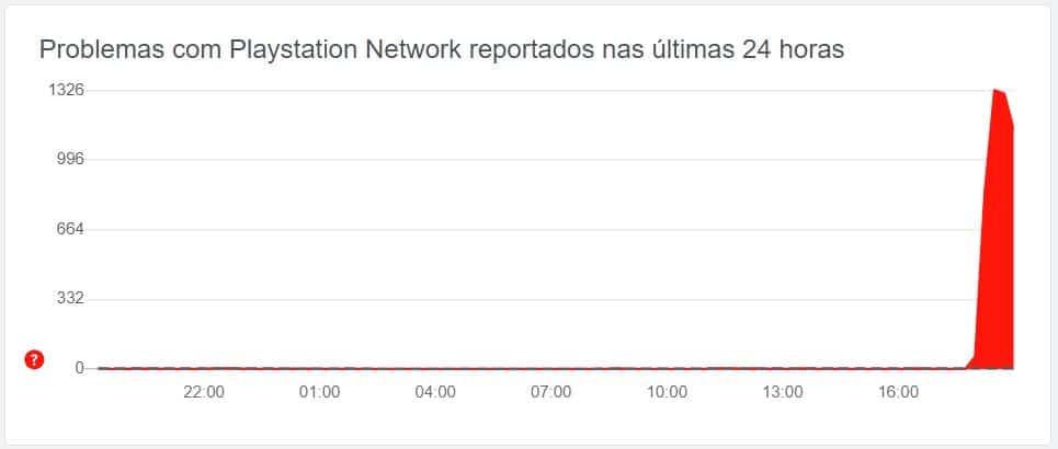 Gráfico do Downdetector sobre relatos de erros na PlayStation Network. Imagem: Downdetector/Reprodução