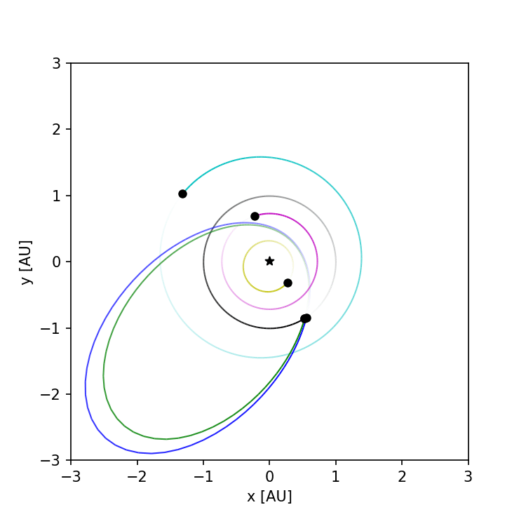 The orbit (green line) and the position of the asteroid 2019 OK on approach in 2019 (top view) and the average orbit of the 17 Capricornids meteor shower on the blue line. Credits: BRAMON