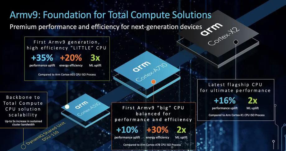 A nova linha de CPUs ARM. Ganho de desempenho de até 30%. Imagem: ARM