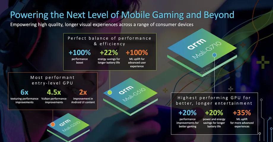 Novas GPUs Mali. Modelo mais sofisticado promete desempenho 20% superior aos atuais. Imagem: ARM