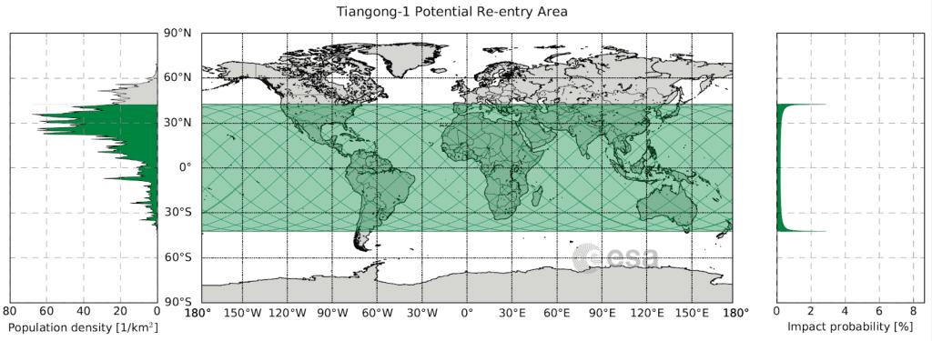 Área de caída potencial de Tiangong-1 (que también puede aplicarse en el caso de Gran Marcha 5B). En el lado izquierdo, la densidad demográfica promedio para la latitud. En el lado derecho, la probabilidad de impacto en cada latitud.