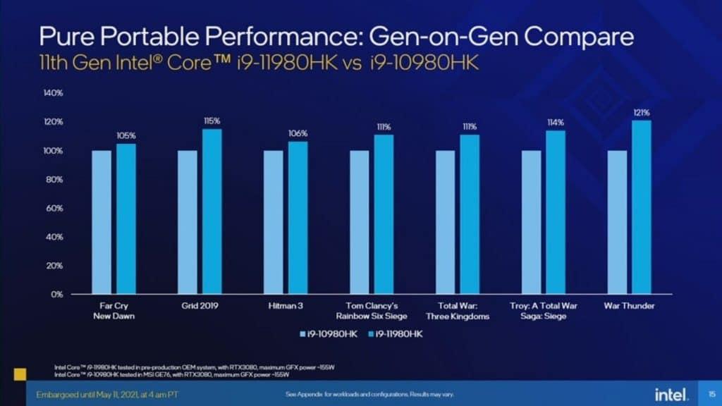 Imagem mostra gráfico comparativo de desempenho dos processadores Tiger Lake-H em relação a gerações antigas de processadores da Intel
