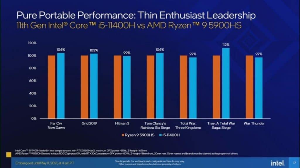 No gráfico, são mostrados os desempenhos dos novos processadores Intel em comparação ao seu principal concorrente, os modelos da AMD