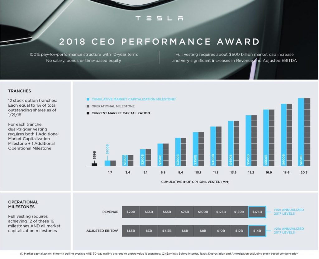 Elon Musk does not receive a salary from Tesla, but his compensation plan could reach $ 30 billion. Image: Tesla / Disclosure