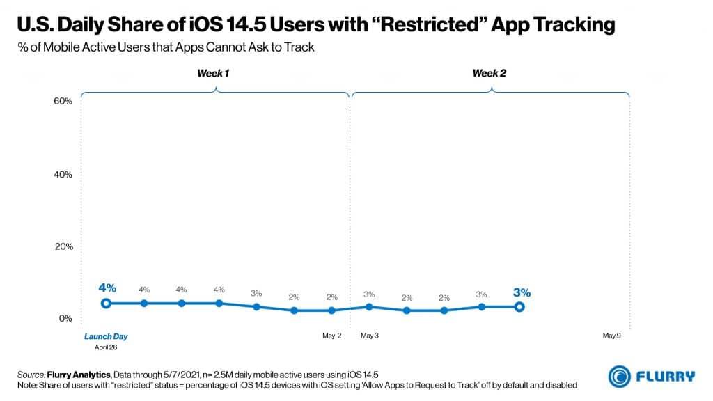 Americanos que não permitiram a coleta de dados em dispositivos com iOS 14.5
