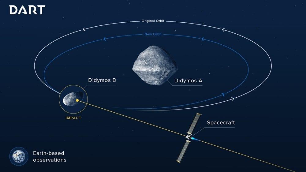 Missão DART pretende avaliar a eficiência da técnica de desvio de um asteroide a partir do impacto de um projétil. Fonte: ESA