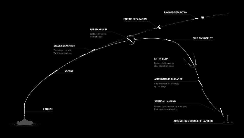 Gráfico mostra como o primeiro estágio pousou no drone após o lançamento.  Créditos: SpaceX