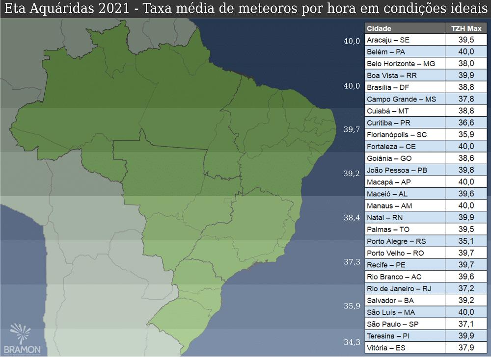 Taxa média de meteoros por hora para a Eta Aquáridas em 2021 em condições ideais de observação. Créditos: BRAMON