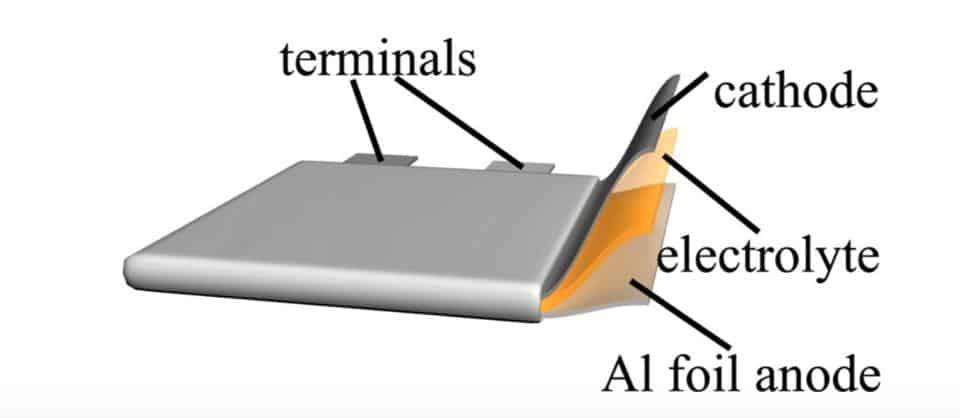 Imagem mostra desenho da composição da bateria de íon-alumínio, criada pelo GMG junto da Universidade de Queensland