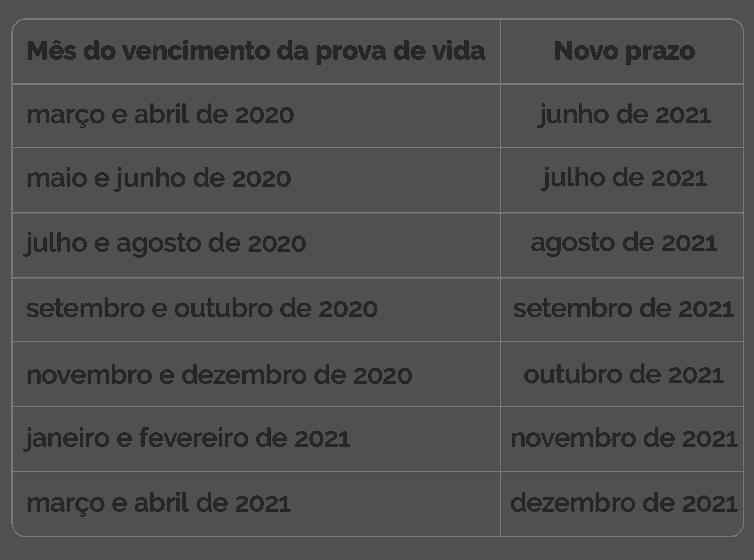 calendario de prova de vida do inss