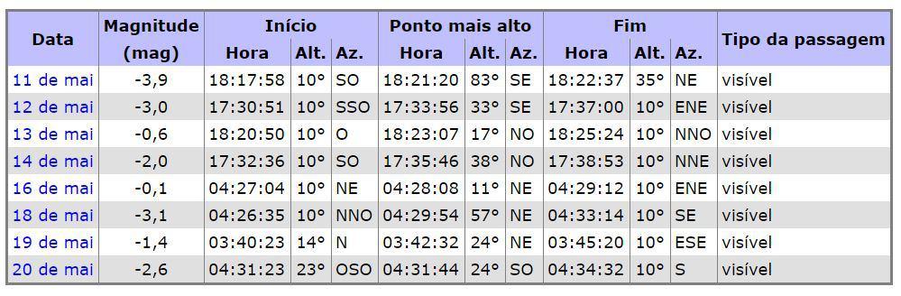 Tabela do site Heavens Above com horários de visualização da ISS, em localidade próxima ao Recife, capital de Pernambuco.