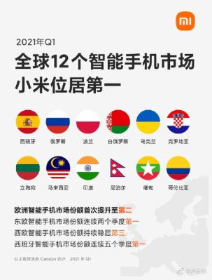 Banner publicado pela Xiaomi no Weibo afirma que a empresa liderou setor de smartphones em 12 países no primeiro trimestre. Imagem: Xiaomi/Divulgação